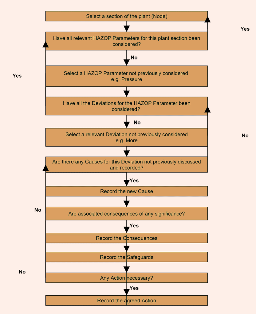 HAZOP Methodology diagram