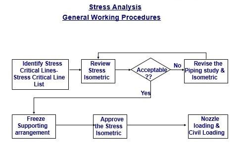 Stress Analysis Methodology
