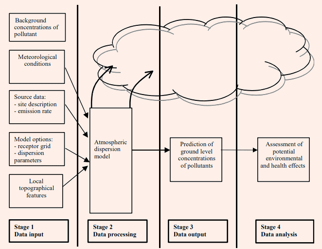 Overview of Air Dispersion Modeling Procedure