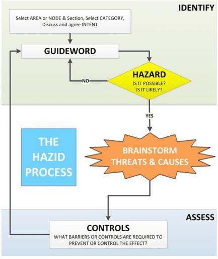 Overview of HAZID Procedure
