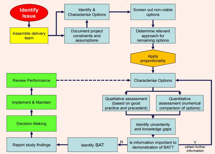 systematic BAT Analysis