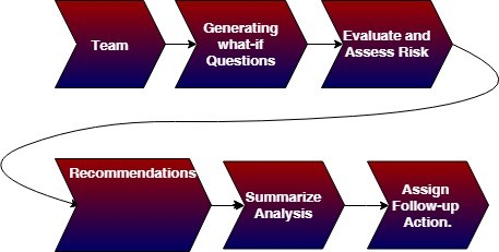 what is analysis methodology diagram