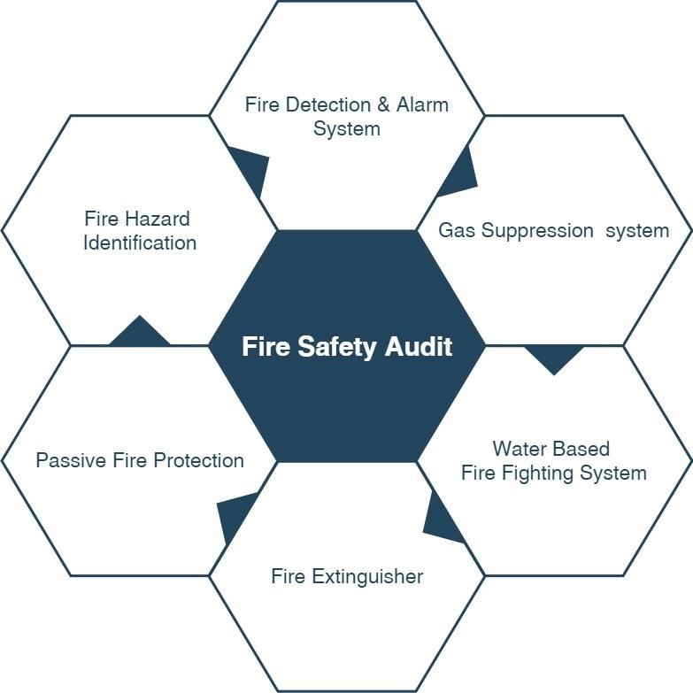 Fire Safety Audit Diagram
