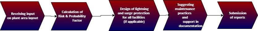 Lightning Risk Assessment - Lightning Risk Assessment methodology flowchart