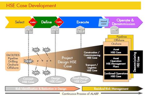 HSE Case Development