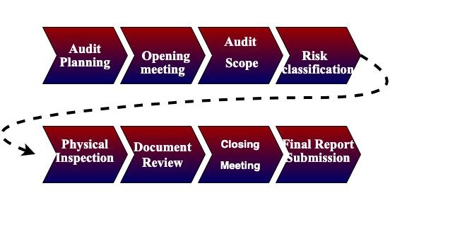 Electrical Safety Audit Methodology