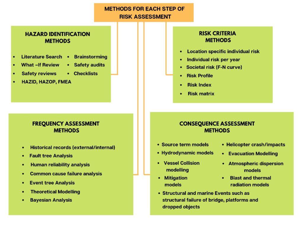 Methods of risk assessment