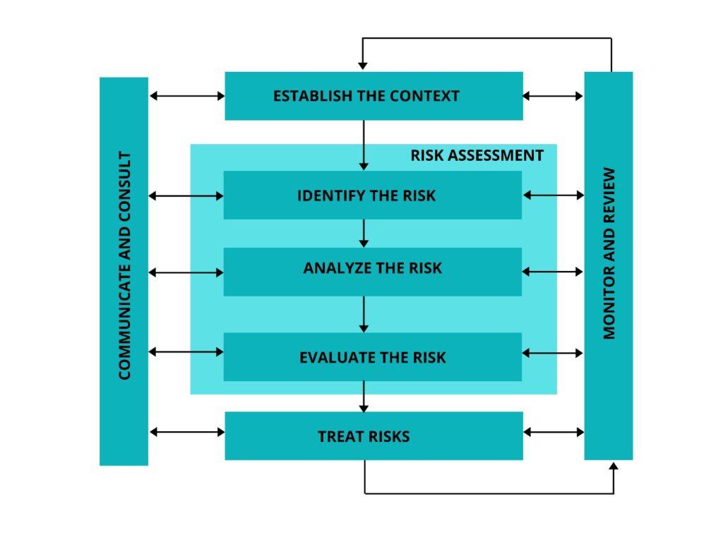 Telemetry Risk Assessment procedure
