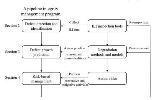 Pipeline Integrity Program - 3 steps
